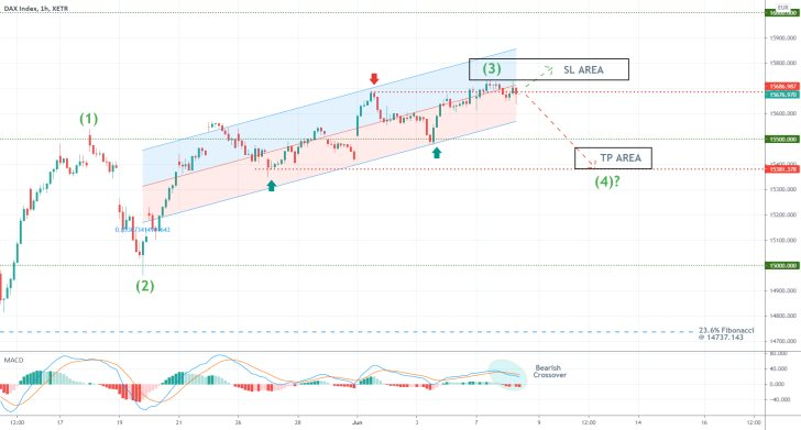 The German DAX index broke down below the lower boundary of the regression trend