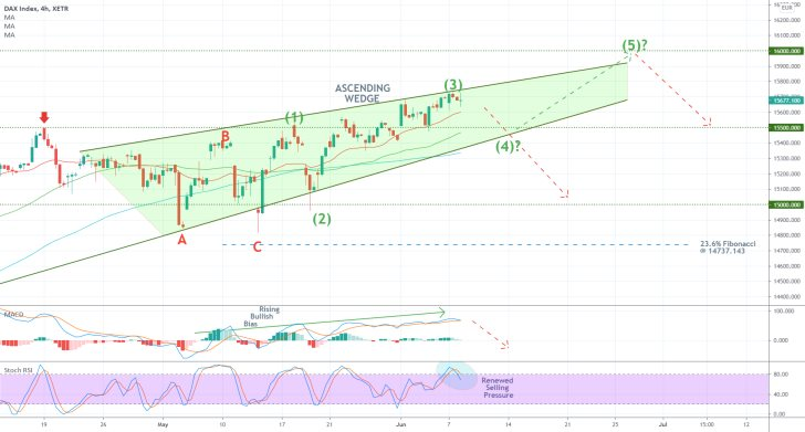 The German DAX index is advancing within a 1-5 Elliott Impulse Wave Pattern