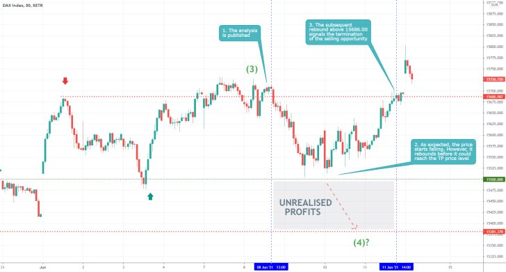 The German DAX index contninues to fluctuate in a narrow range as the price failed to establish a retracement leg of a broad 1-5 Elliott impulse wave pattern