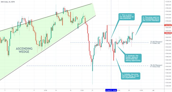 The price of the Germand DAX index went on to consolidate above the 23.6% Fibonacci retracemen level following a failed breakdown