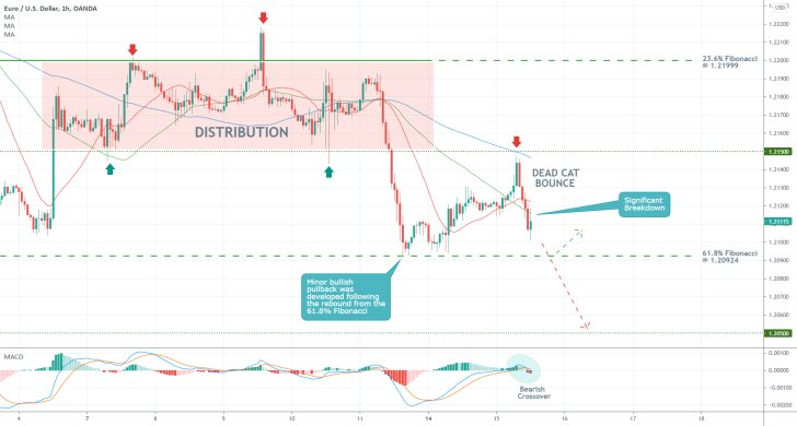 The EURUSD is developing a bearish reversal from a support-turned-resistance level, aDead Cat Bounce