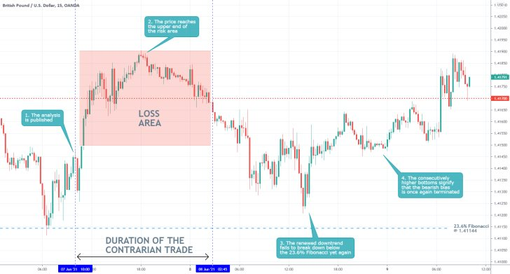 Subdued liquidity levels in the market cause the GBPUSD to fluctuate erraticaly in the short term