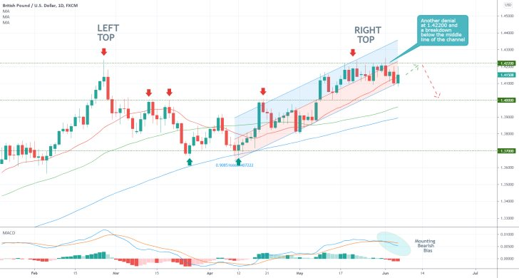 The GBPUSD is currently develoing a major Double Top pattern, which entails the likely emergence of a new downtrend