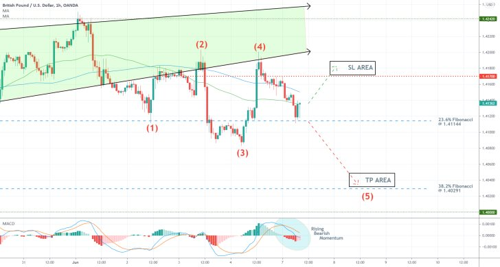 The GBPUSD is developing a bearish 1-5 impulse wave pattern on the hourly price chart, as postulated by the Elliott Wave Theory