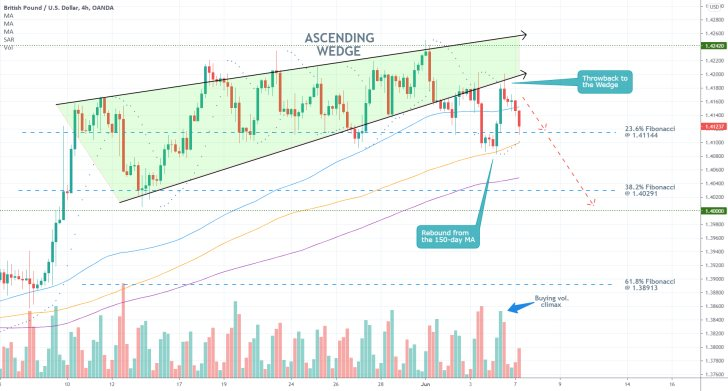 The GBPUSD broke down below an Ascending Wedge pattern and is currently headed towards the 38.2% Fibonacci retracement level