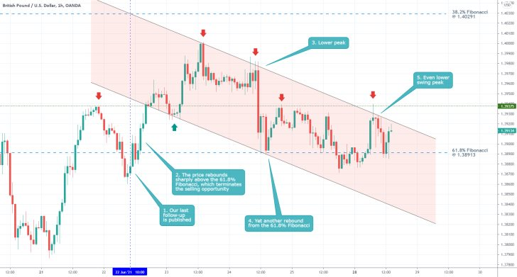 The price of the GBPUSD continues to consolidate above the 61.8% Fibonacci retracement level as bearish sentiment increases marginally