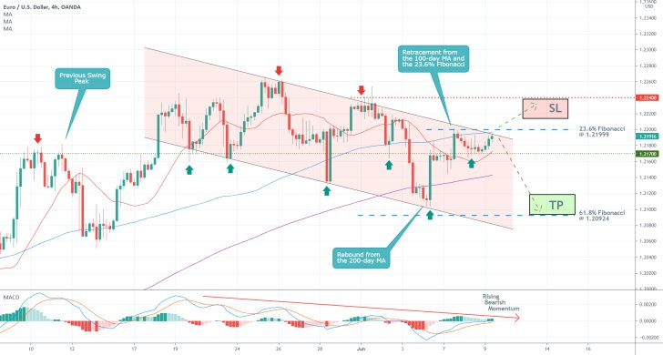 The EURUSD continues to fall within a descending channel while bearish sentiment keeps mounting