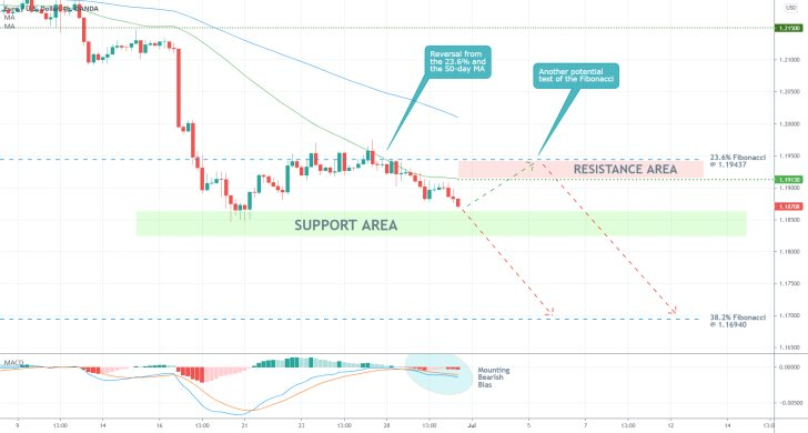 The EURUSD was dennied at the 23.6% Fibonacci  retracement level and the broader downtrend is now ready to continue heading lower