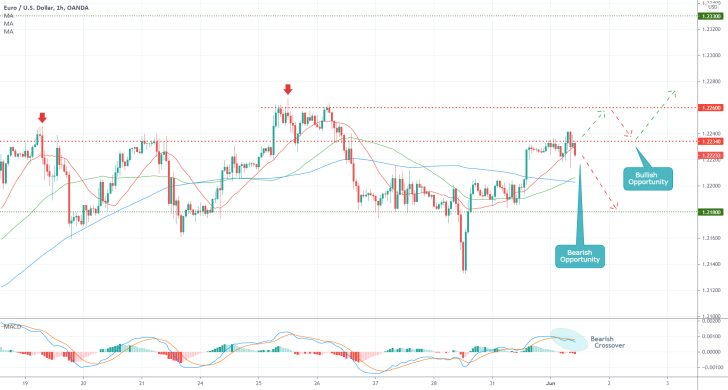 The EURUSD is consolidating within a tight price range