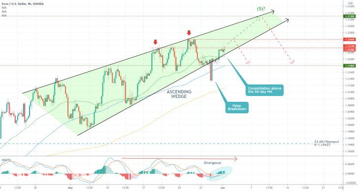 The price action of the EURUSD is currently rising within the boundaries of an Ascending Wedge