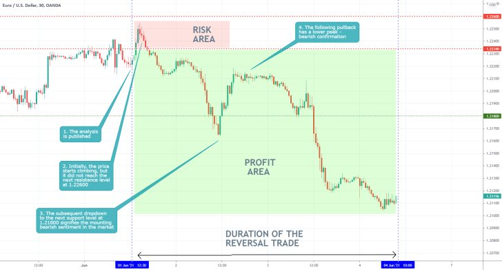 The EURUSD started developing a new downtrend ahead of the May Non-Farm Payrolls in the U.S.