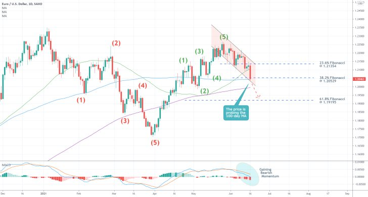 The Bearish downtrend on the eurusd is accelarated following the june meeting of the FED