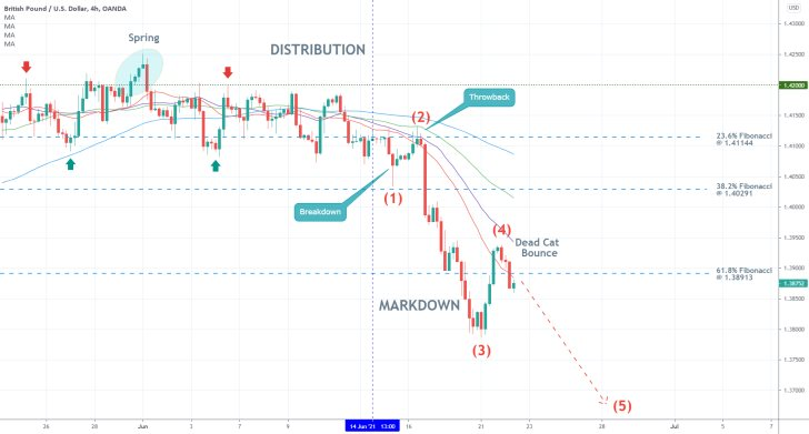 The GBPUSD is developing a new 1-5 elliott impulse wave pattern as a downtrend, and a Dead Cat Bounce