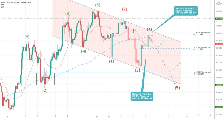 The EURUSD is establishing a new downtrend under the Elliott Wave Theory as bearish sentiment keeps mounting