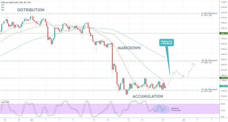 The price of Gold is currently consolidating in a narrow Accumulation range, in anticipation of a major bullish breakout