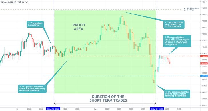 The price of Gold reversed from the 61.8% Fibonacci retracement level as bearish pressure increases