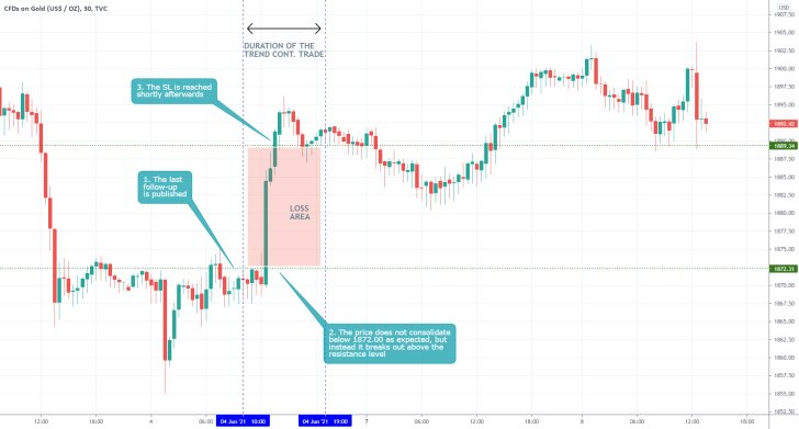 The price of gold rose in the short term
