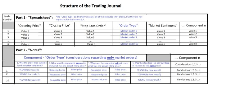 A trading journal is comprised of many different segments and columns