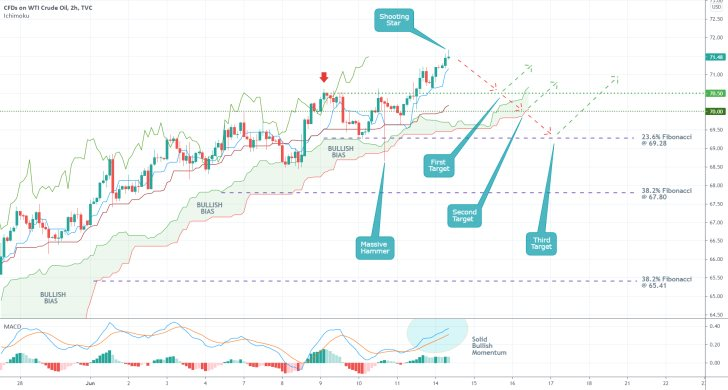 The price of crude oil may be due for a bearish correction as indicated by the Ichimoku Cloud Indicator