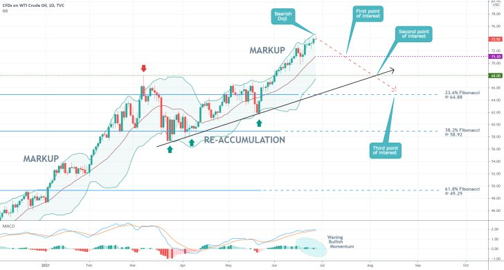 The price of USOIL is nearing a multi-year peak, as demonstrated by the Bollinger Bands indicator. It is a time for a new bearish correction