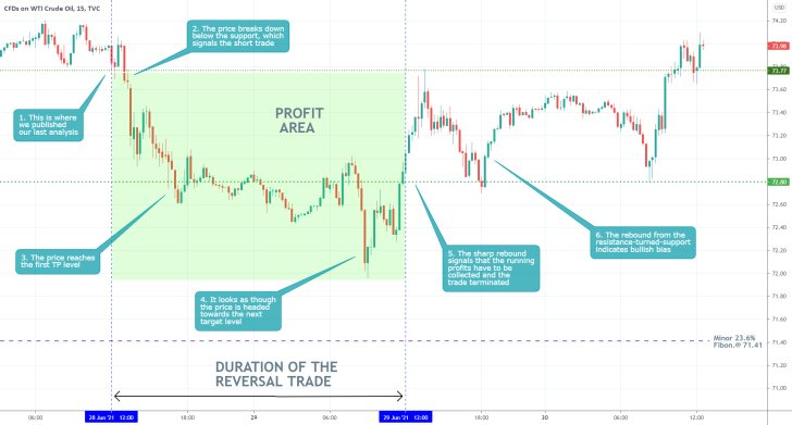 Our last trading analysis of crude oil successfully forecasted the emergence of a minor bearish correction
