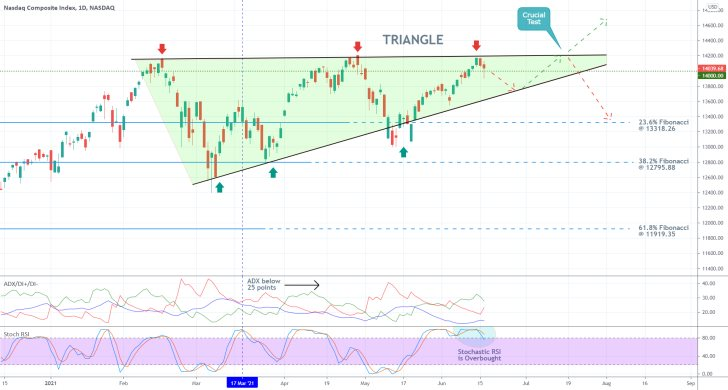 The price of the Nasdaq Composite index is establishing a major Triangle pattern, which could signal an upcoming trend reversal