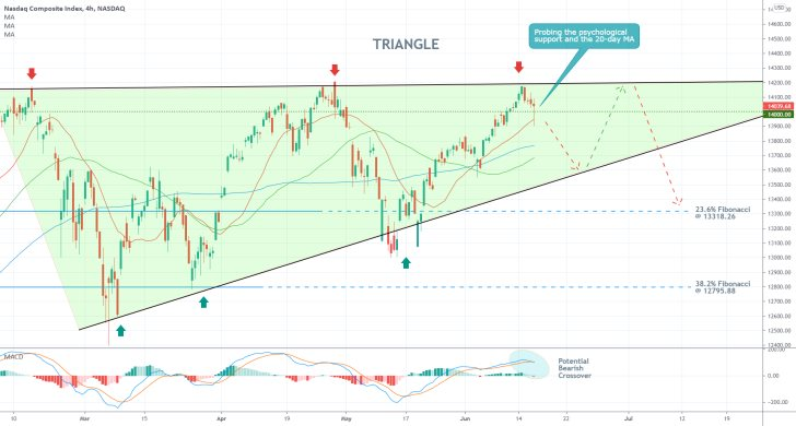 The price of the Nasdaq composite is consolidating around a psychologically significant support level