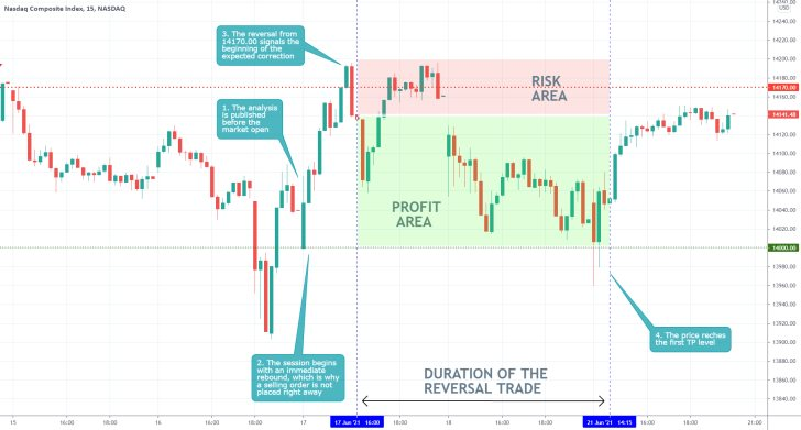 The price of the Nasdaq Composite index consolidates around a psychologically significant support level