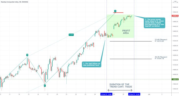 The price of the Nasdaq is coming close to completing a major ABCD pattern, which could be followed by a bearish reversal