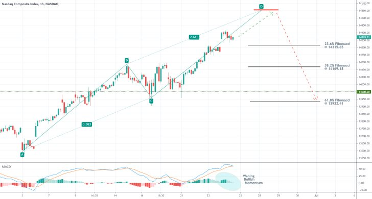 The price of the Nasdaq is establishing an ABCD pattern, which could be used as a selling opportunity