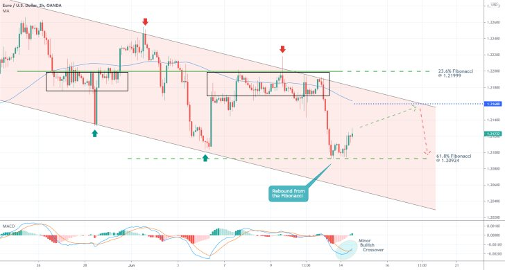 The EURUSD is establishing a minor correction before the broader downtrend can be resumed