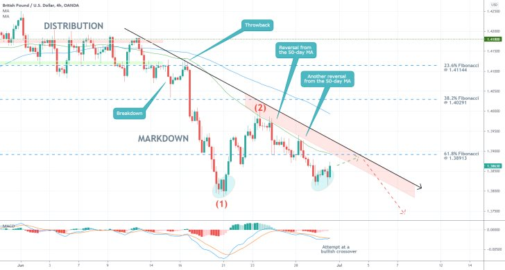The price of the GBPUSD is developing a bearish 1-5 impulse wave pattern, as postulated by the Elliott Wave Theory