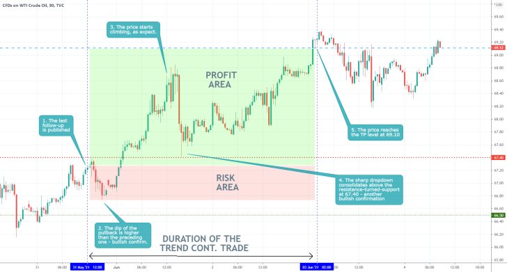Our last trading analysis of the price of crude oil successfully caught the recent upswing, part of a broader bullish uptrend