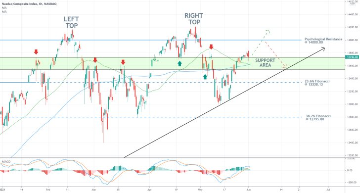 Bullish momentum on the Nasdaq composite remains prevalent, the price of the index is likely to continue climbing higher