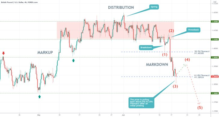 GBPUSD is developing a new downtrend (Elliott wave pattern) on poor retail sales in the UK and rising Covid-19 cases