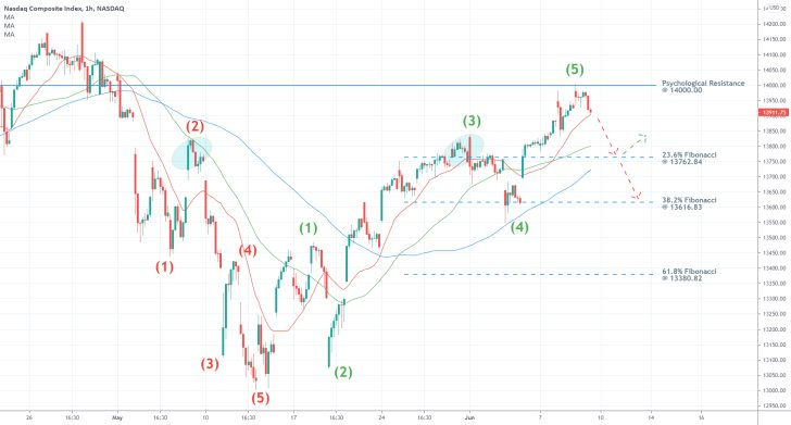 The nasdaq composite is about to establish a bearish correction following the completion of an 1-5 Elliott Impulse wave pattern