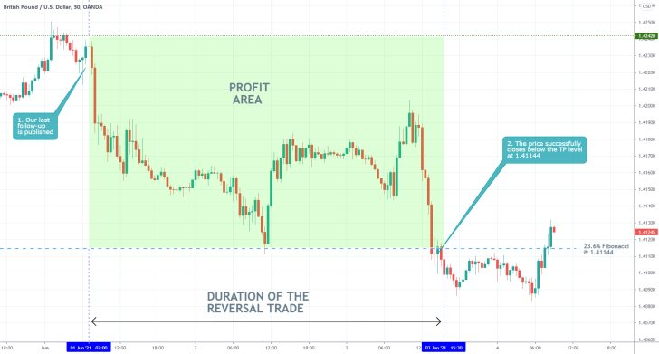 The price of the GBPUSD fell to the 23.6% Fibonacci retracement level, in what looks like the beginning of a new downtrend