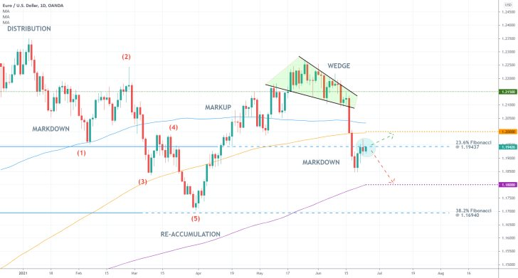 The price of the EURUSD is consolidating below the 23.6% Fibonacci retracement before the downtrend is resumed