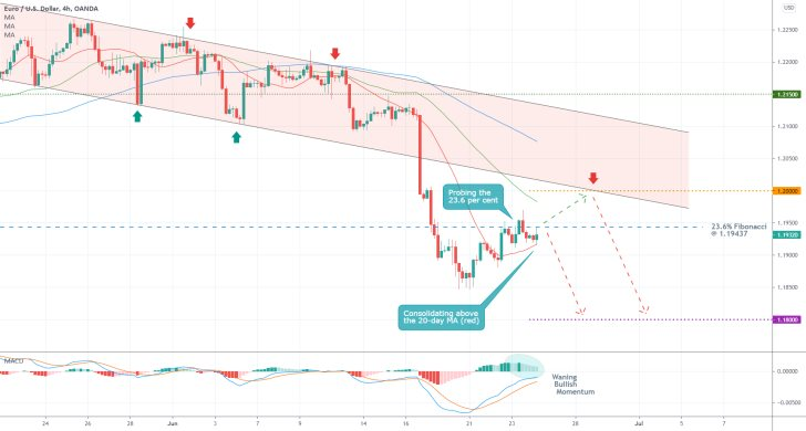 The EURUSD is ready to reverse from the descending channel as bearish sentiment increases