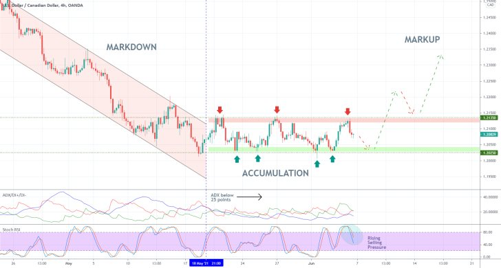 The USDCAD is ranging at present, as per the expectations of the Wyckoff Cycle Theory. A new uptrend is currently in the making