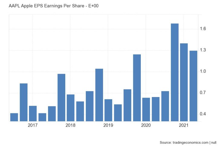 Apple reported massive revenue and EPS growth for the June quarter