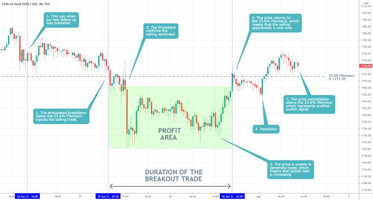Shortly after breaking down below the 23.6% Fibonacci retracement level, the price of gold went on to establish a snap bullish rebound