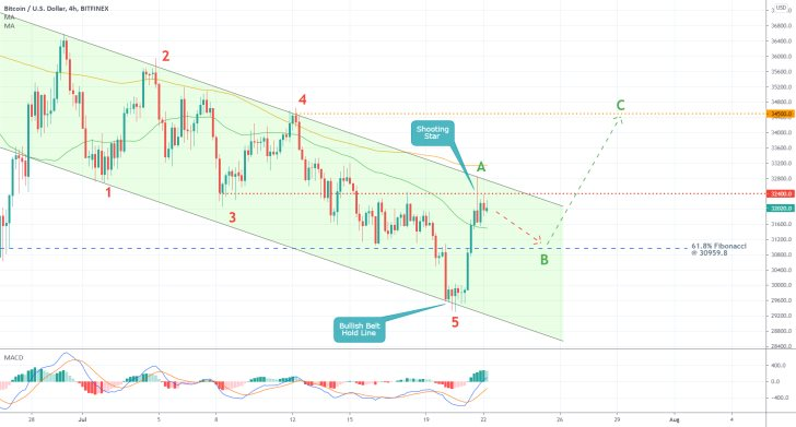 The price of Bitcoin is conslidating within a descending channel as bullish momentum increases