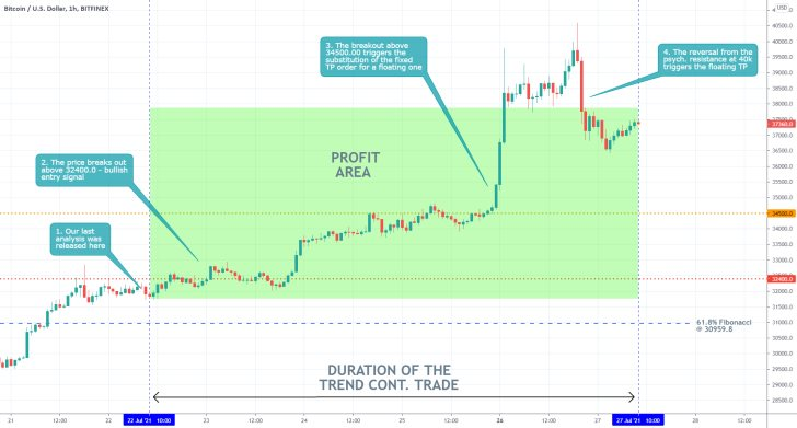 Our last trading analysis of Bitcoin successfully forecasted the last major upswing on the cryptocurrency