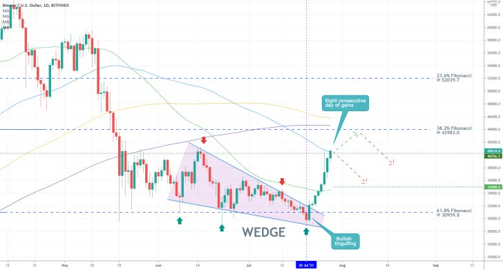 The price of Bitcoin looks poised to reverse from the psychological resistance level