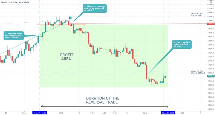 The price of Bitcoin reversed from an ABCD pattern exactly as was forecasted by our analysis of the cryptocurrency