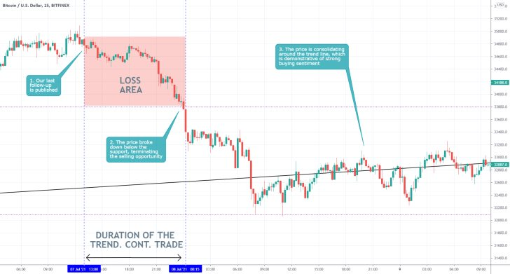 The price of Bitcoin tumbled to the ascending trend line before it started consolidating once again