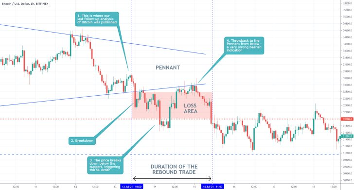The price of Bitcoin broke down below the lower boundary of a Pennant pattern before continuing to head lower