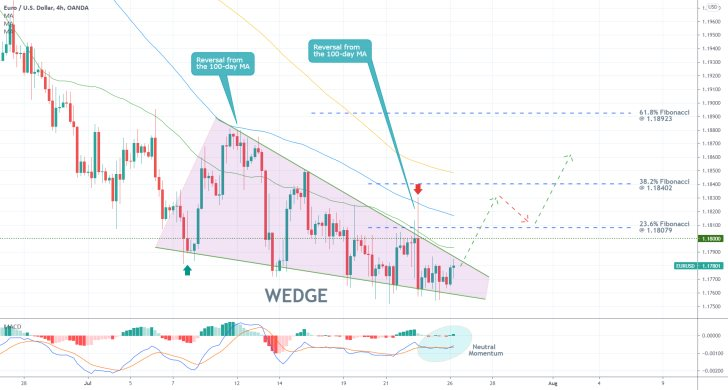 Breakout Play on the EURUSD. The pair is ready to break out above the Wedge pattern, which implies a likely bullish rebound