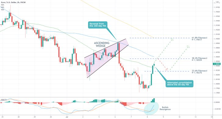 ECB's New Monetary Policy Strategy Sends EURUSD's Price Action Soaring. THe EURUSD is establishing a temporary bullish pullback in a broader downtrend